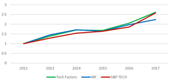 Technology Sector, Optimal Factors, 2013–2017**