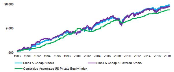 Liquid Private Equity Alternatives