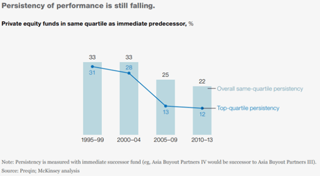 Persistency of Performance Is Still Falling