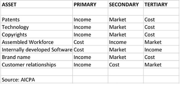 The Intangible Valuation Renaissance: Five Methods | CFA