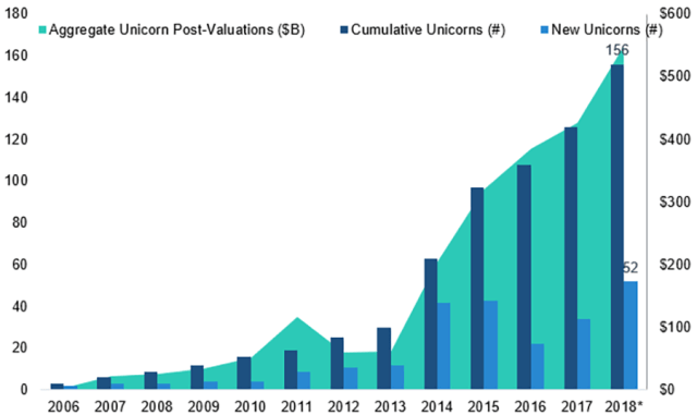 Number of Unicorns, Cumulative and New, 2006–2018
