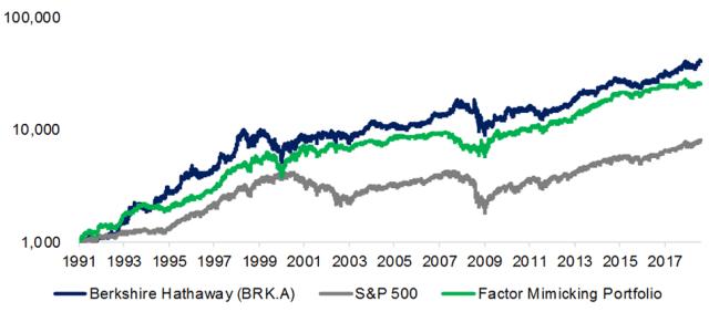 Replicating Berkshire Hathaway via a Factor-Mimicking PortfolioReplicating Berkshire Hathaway via a Factor-Mimicking Portfolio