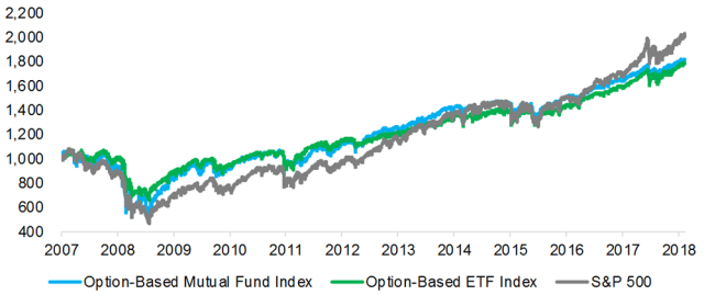 Option-Based Mutual Funds and ETFs vs. The S&P 500