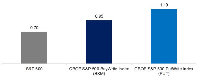 Option-Based Strategies vs. The S&P 500 Risk-Return Ratios, 1998–2018