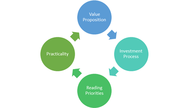 Setting Your Reading Priorities