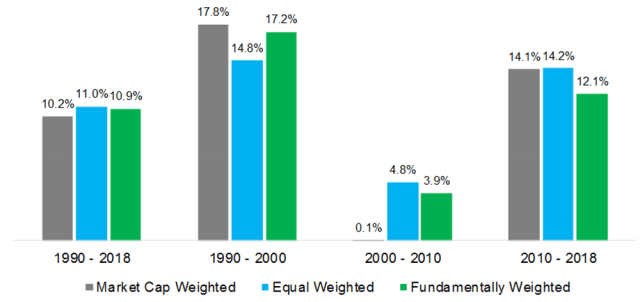 Traditional vs. Non-Traditional Indexing: CAGRs per Decade