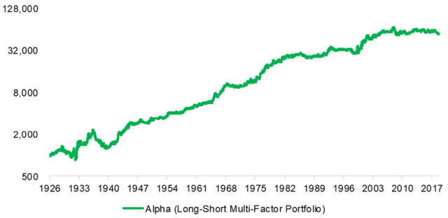 Factor Investing in the US Stock Market (Long-Short)