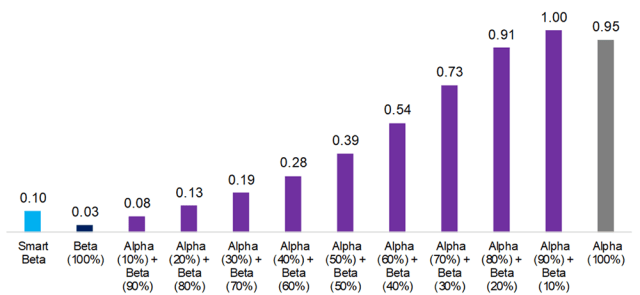Smart Beta vs. Alpha plus Beta When Market Returns Are Poor: Risk Return Ratios, 1999-2009