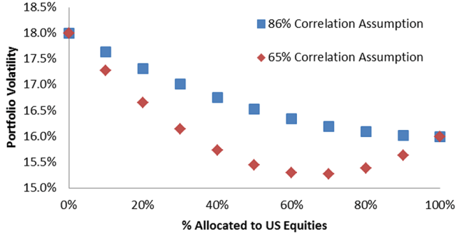 Volatility Profile of Global Equity Portfolio by US Equity Allocation