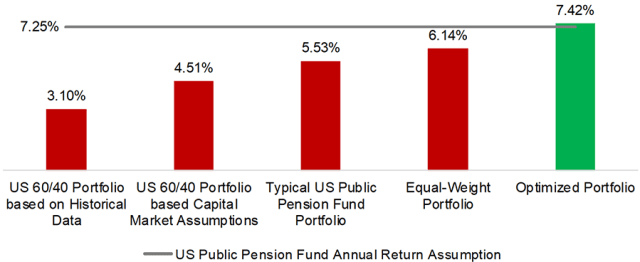 Bar graph depicting Asset Allocation Models and Expected Annualized Returns, 2019