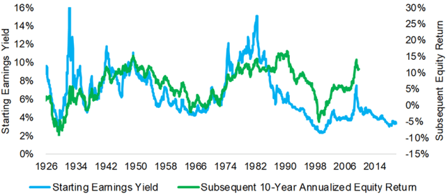 Chart depicting Equity Returns vs. Starting Earning Yields in the United States