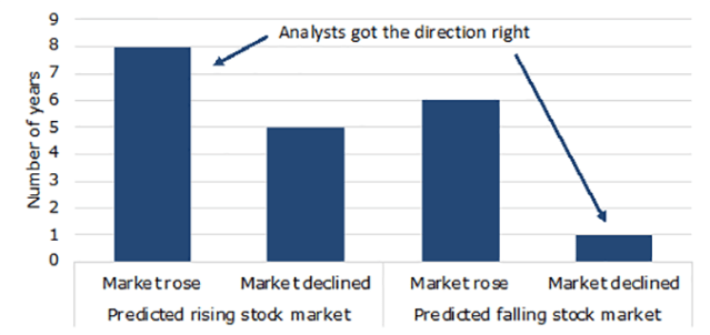Chart showing that analyst stock market predictions are wrong