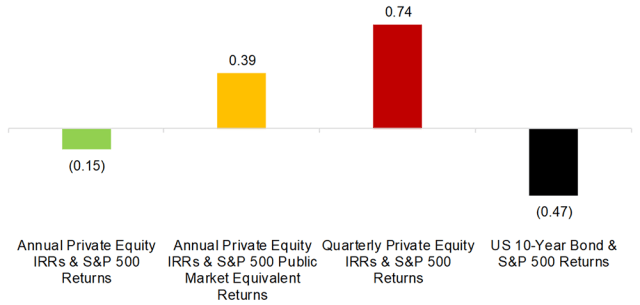 Chart depicting Private Equity Correlations to Equities, 1994–2019