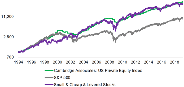 Chart showing Replicating Private Equity Returns in the United States