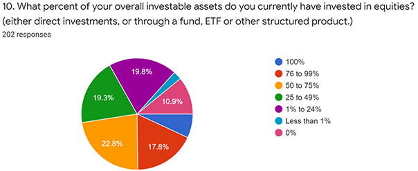 Pie graph of responses to the question What percent of your overall investable assets do you currently have invested in equities?