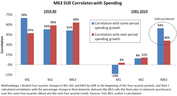 "Chart showing how ""M63"" money supply still correlates with spending."