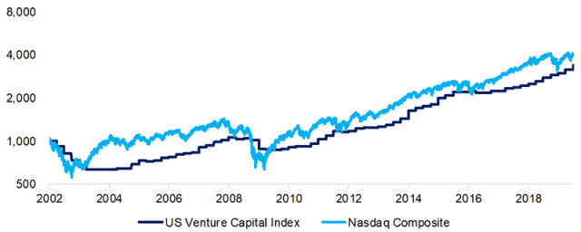 Image of US Venture Capital Index vs. Nasdaq Composite: Post-Tech Bubble