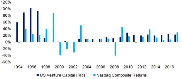Chart depicting Venture Capital IRRs vs. NASDAQ Returns