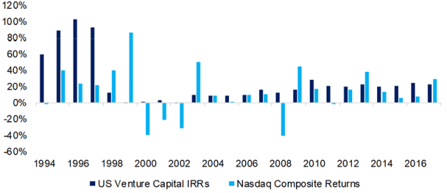 Chart depicting Venture Capital IRRs vs. NASDAQ Returns