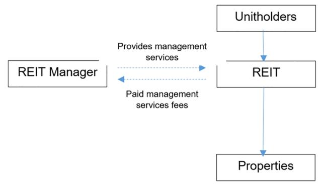 REIT Interest Alignment Chart