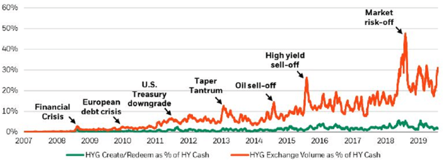 Chart depicting Representative High-Yield ETF Market Activity