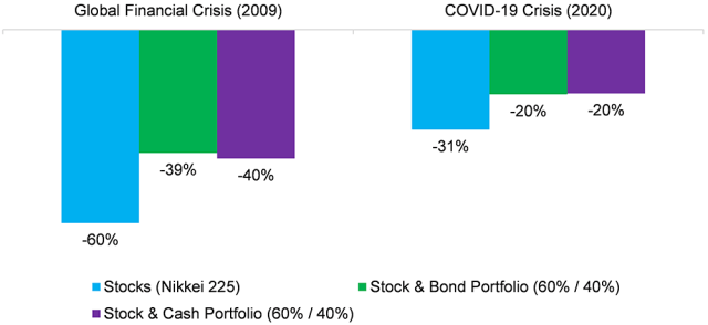 Bar chart showing Global Pension Asset Allocation