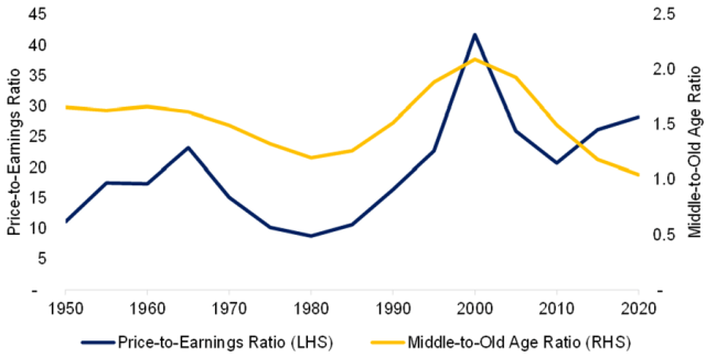 Line chart depicting the price-to-earnings and middle-to-aging ratio in the United States