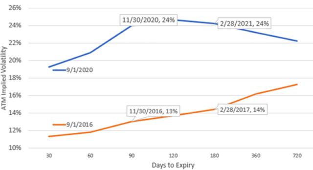 Chart depicting SPX ATM Implied Volatility: 1 September 2016 vs. 1 September 2020