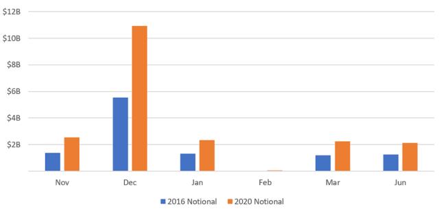 Chart depicting SPX Option Interest: Notional Value