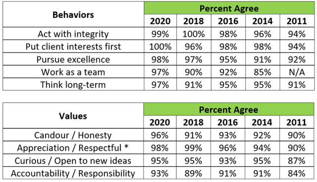 Charts illustrating values and behavior: Annual comparisons