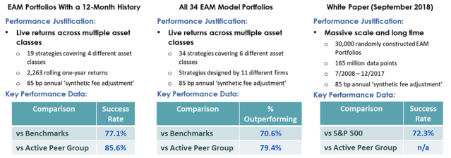 Chart of three EAM Results Comparison