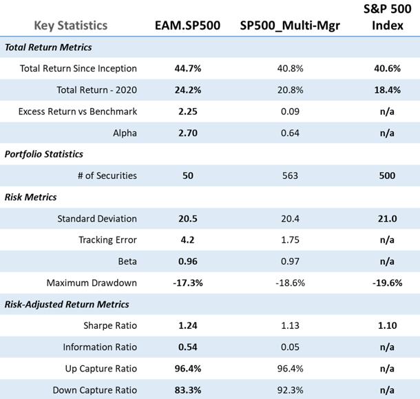 Chart comparing Key Statistics: EAM Portfolio, Multi-Manager Portfolio, and Benchmark