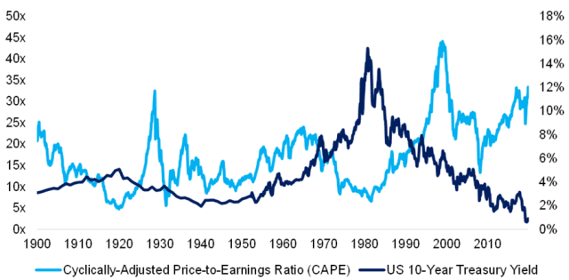 Chart showing Interest Rates and P/E Ratios in the US Stock Market