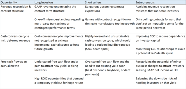 The chart paints a picture of CCC, revenue recognition and the opportunities for different investors in cash flow
