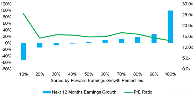 Chart showing US Stocks Returns: Next 12 Months Earnings Growth vs. P/E Ratios, 1900–2020