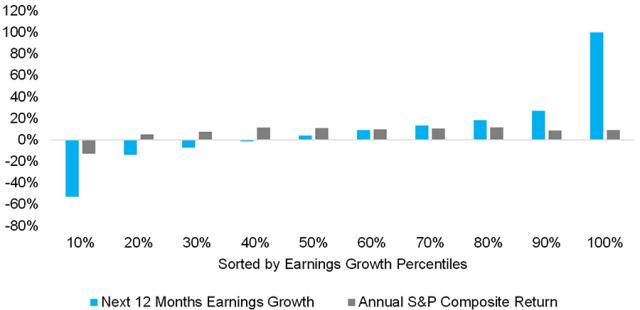 Chart showing US Stocks Returns: Next 12 Months Earnings Growth vs. Stocks Returns, 1900–2020