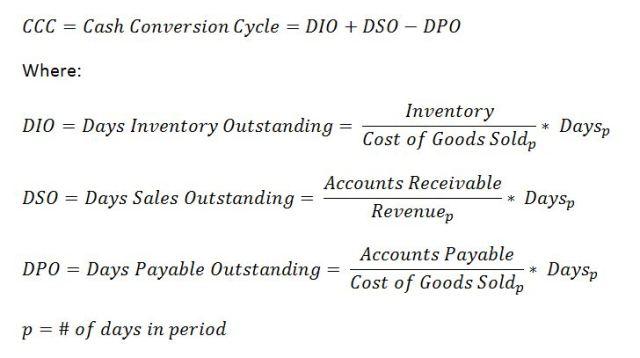 Cash conversion cycle chart (current formula)