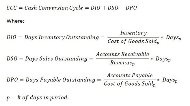 Chart of The Cash Conversion Cycle (Current Formula)