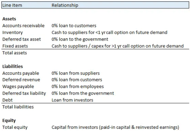 Chart showing how to Categorize the Balance Sheet by Relationships