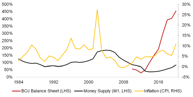 Chart showing Central Bank Expansion, Money Supply, and Inflation: Japan
