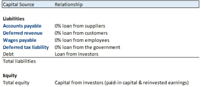Chart showing Fig 3. Cost of Capital Should Include All Liabilities