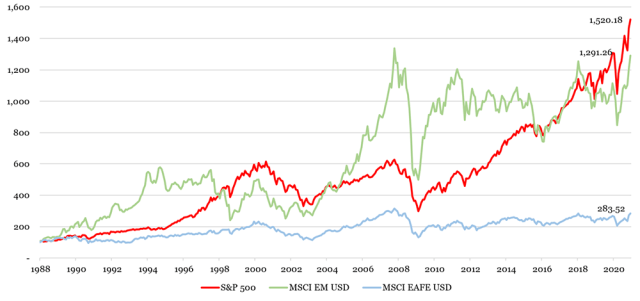 Chart showing Cumulative Index Performance of S&P 500 MSCI EAFE and MSCI EM