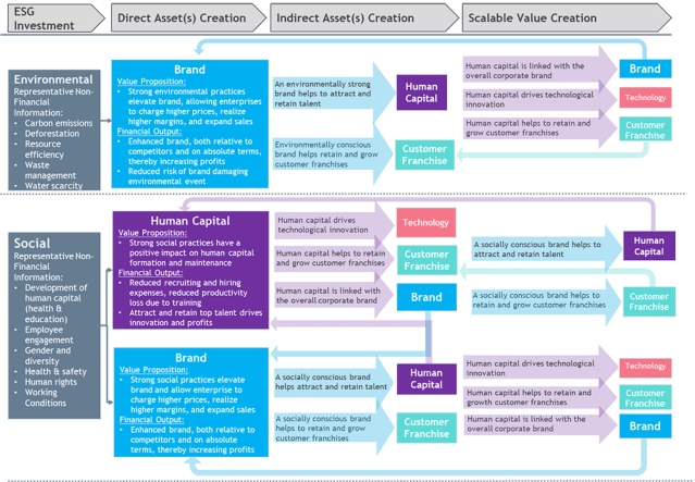 ESG Question and Answer Framework by Intangible Asset Type