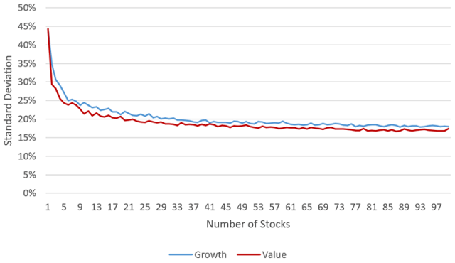 Chart depicting Peak Diversification: Value vs. Growth Portfolios