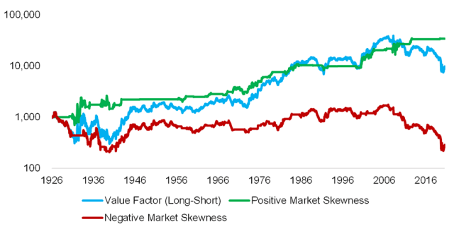 Chart showing The Value Factor and Stock Market Skewness in the United StatesThe Value Factor and Stock Market Skewness in the United States