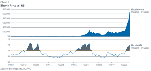 Chart of Bitcoin Price vs. RSI