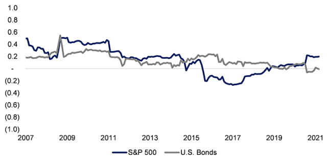 Line chart showing Correlation of Catastrophe Bond Index to S&P 500 and Bonds