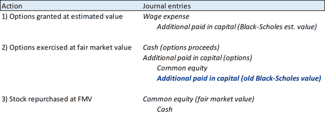 Chart showing How Share-Based Compensation Is Currently Practiced