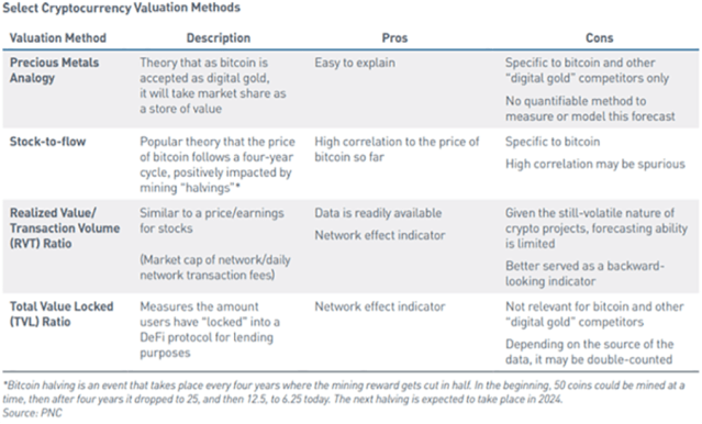 Chart showing Select Cryptocurrency Valuation Methods