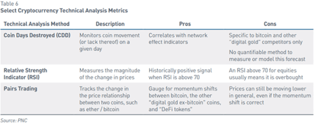 Chart of Select Cryptocurrency Technical Analysis Metrics